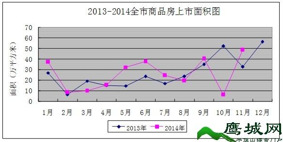 平顶山2014年1~11月份房地产市场监测分析报告